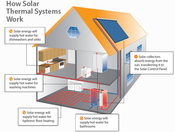 diagram_solar-thermal